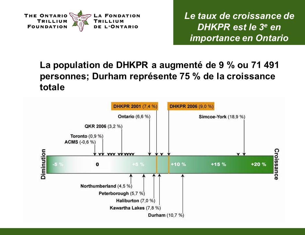 Croissance de la population des jeunes 13 à 24 ans La population des jeunes à DHKPR a augmenté de 19 340 pour atteindre 144 690 personnes, ce qui représente 17 % de la population totale