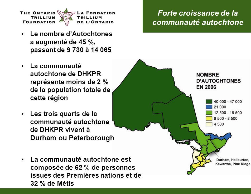 Forte croissance de la communauté autochtone Le nombre dAutochtones a augmenté de 45 %, passant de 9 730 à 14 065 La communauté autochtone de DHKPR représente moins de 2 % de la population totale de cette région Les trois quarts de la communauté autochtone de DHKPR vivent à Durham ou Peterborough La communauté autochtone est composée de 62 % de personnes issues des Premières nations et de 32 % de Métis