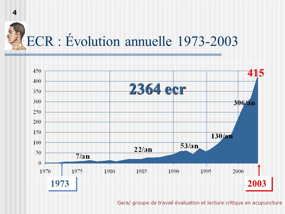 Gera/ groupe de travail évaluation et lecture critique en acupuncture Nombre total dECR en gyneco-obstétrique (Novembre 2004) Acudoc 2 2364 2364 ECR 149 149 ECR 6% 5