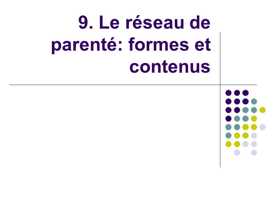 1.Eléments de définition du réseau de parenté 1. Composition 2.