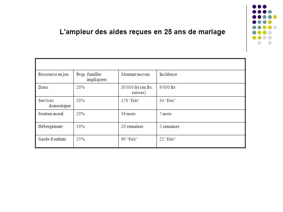 Ressource en jeuProp.familles impliquées Montant moyenIncidence Dons20%30 000 frs (en frs.