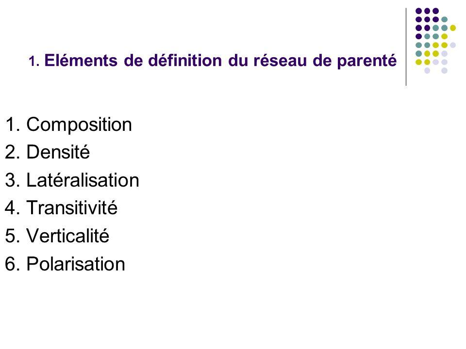 Composition Huit à neuf familles sur dix ont des contacts réguliers (sociabilité, entraide,liens affectifs) avec un ou plusieurs membres de leur parenté.