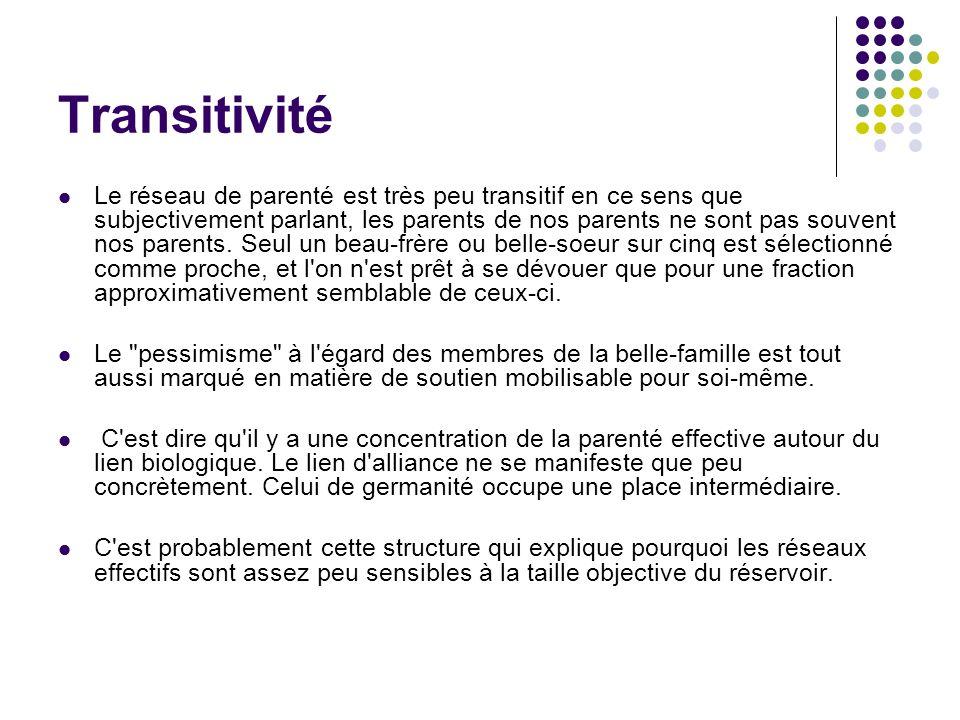 Transitivité Le réseau de parenté est très peu transitif en ce sens que subjectivement parlant, les parents de nos parents ne sont pas souvent nos parents.