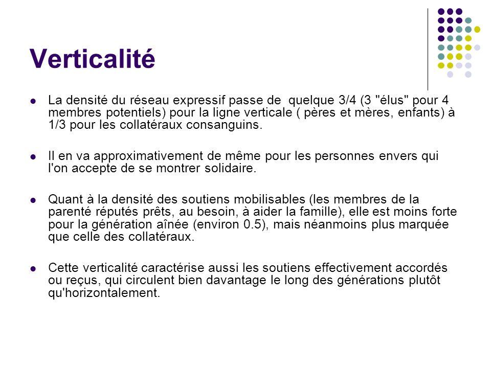 Verticalité La densité du réseau expressif passe de quelque 3/4 (3 élus pour 4 membres potentiels) pour la ligne verticale ( pères et mères, enfants) à 1/3 pour les collatéraux consanguins.