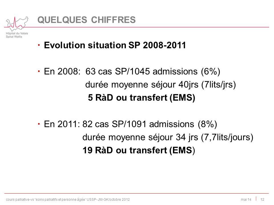 | Evolution situation SP 2008-2011 En 2008: 63 cas SP/1045 admissions (6%) durée moyenne séjour 40jrs (7lits/jrs) 5 RàD ou transfert (EMS) En 2011: 82