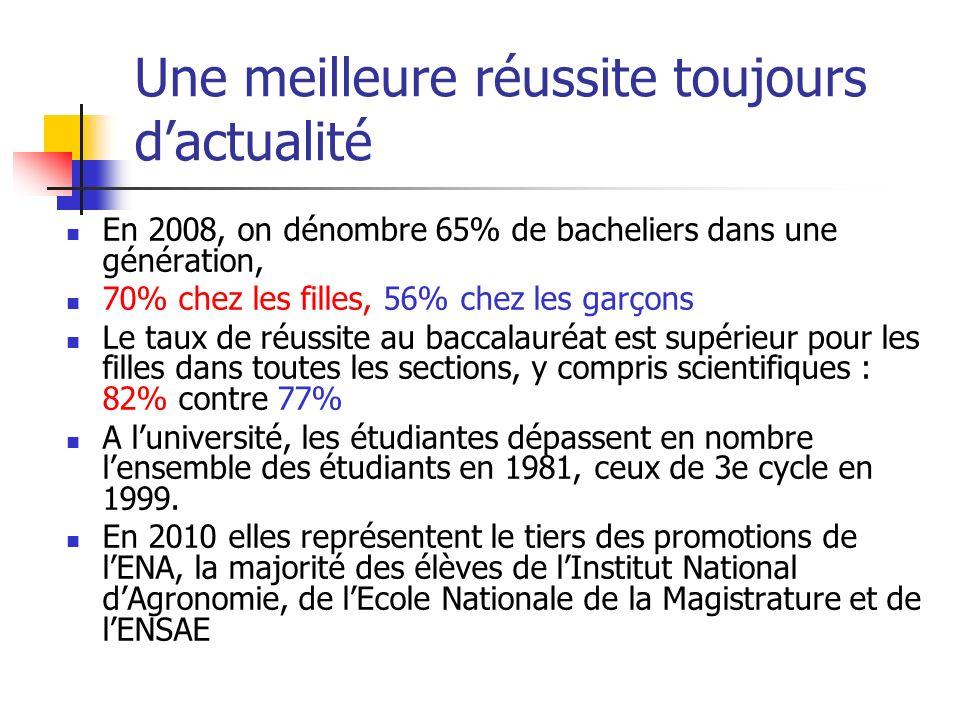 Une meilleure réussite toujours dactualité En 2008, on dénombre 65% de bacheliers dans une génération, 70% chez les filles, 56% chez les garçons Le ta