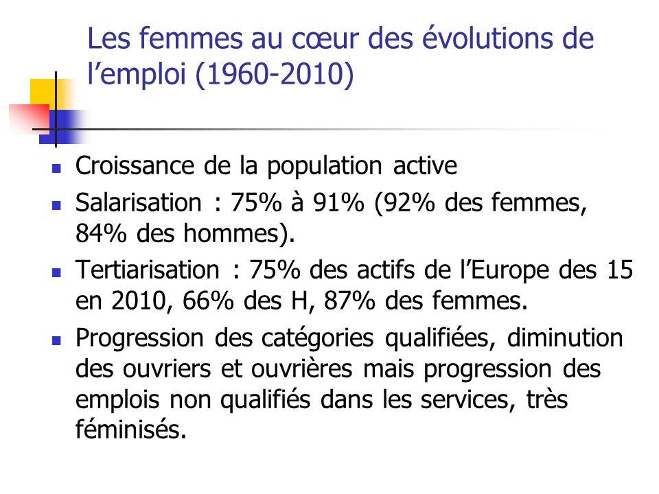 Les femmes au cœur des évolutions de lemploi (1960-2010) Croissance de la population active Salarisation : 75% à 91% (92% des femmes, 84% des hommes).