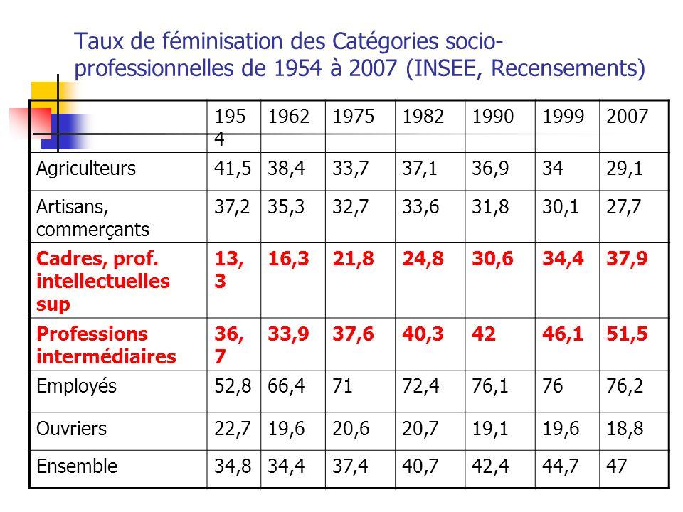 Taux de féminisation des Catégories socio- professionnelles de 1954 à 2007 (INSEE, Recensements) 195 4 196219751982199019992007 Agriculteurs41,538,433