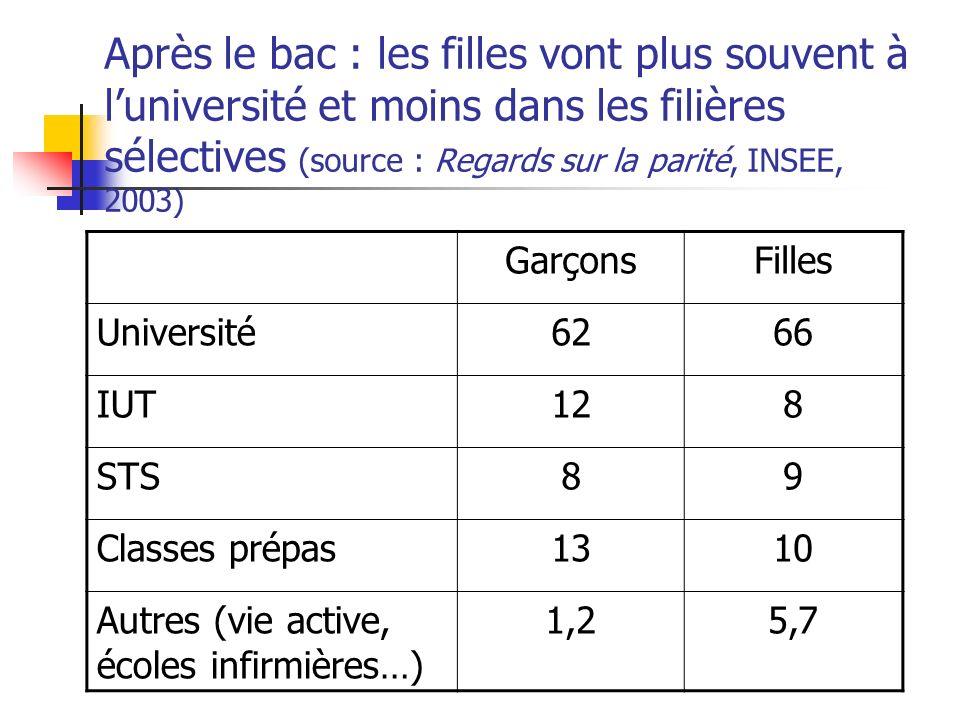 Après le bac : les filles vont plus souvent à luniversité et moins dans les filières sélectives (source : Regards sur la parité, INSEE, 2003) GarçonsF