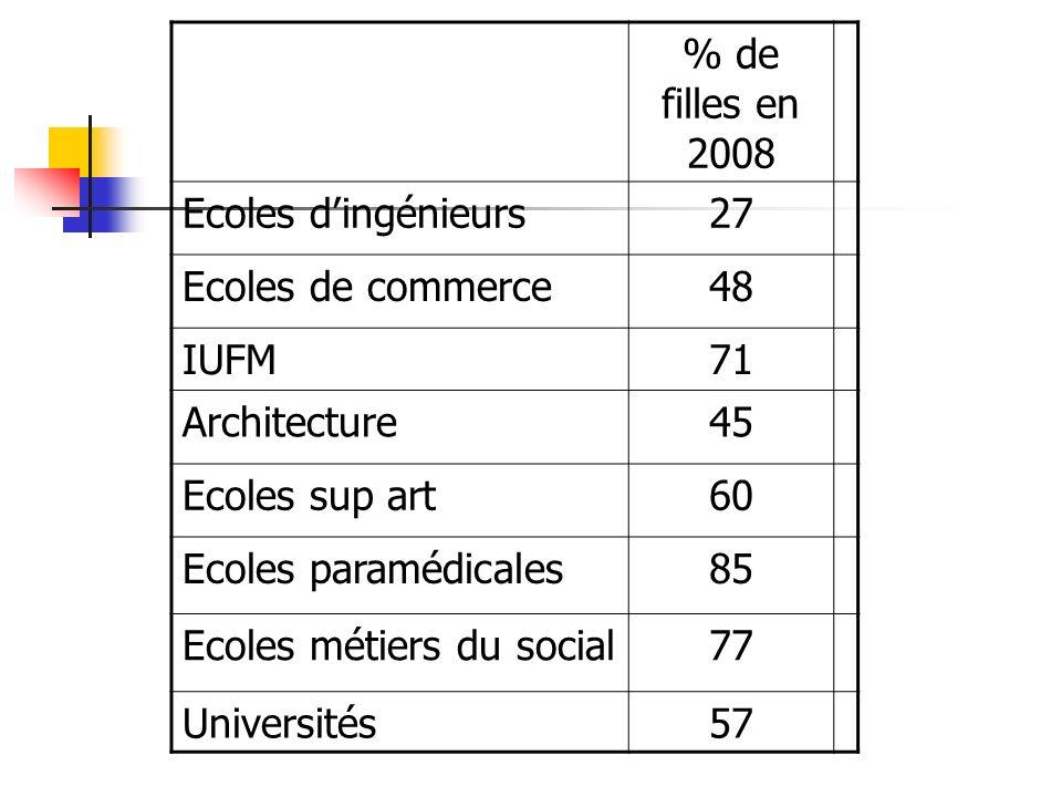 % de filles en 2008 Ecoles dingénieurs27 Ecoles de commerce48 IUFM71 Architecture45 Ecoles sup art60 Ecoles paramédicales85 Ecoles métiers du social77 Universités57