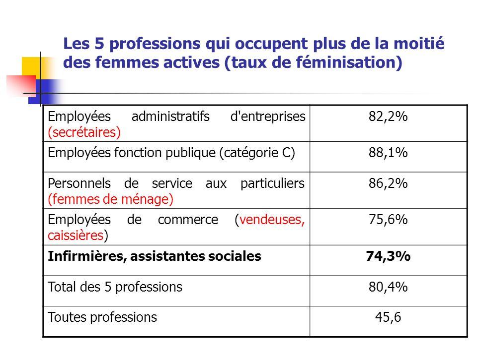 Les 5 professions qui occupent plus de la moitié des femmes actives (taux de féminisation) Employées administratifs d entreprises (secrétaires) 82,2% Employées fonction publique (catégorie C)88,1% Personnels de service aux particuliers (femmes de ménage) 86,2% Employées de commerce (vendeuses, caissières) 75,6% Infirmières, assistantes sociales74,3% Total des 5 professions80,4% Toutes professions45,6
