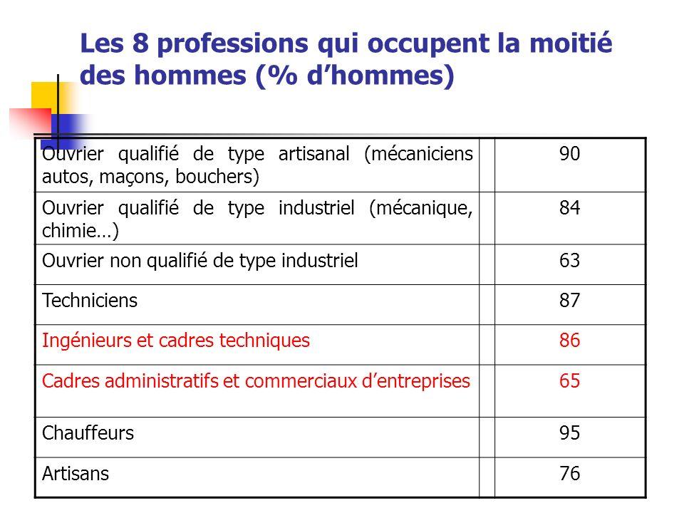 Les 8 professions qui occupent la moitié des hommes (% dhommes) Ouvrier qualifié de type artisanal (mécaniciens autos, maçons, bouchers) 90 Ouvrier qu