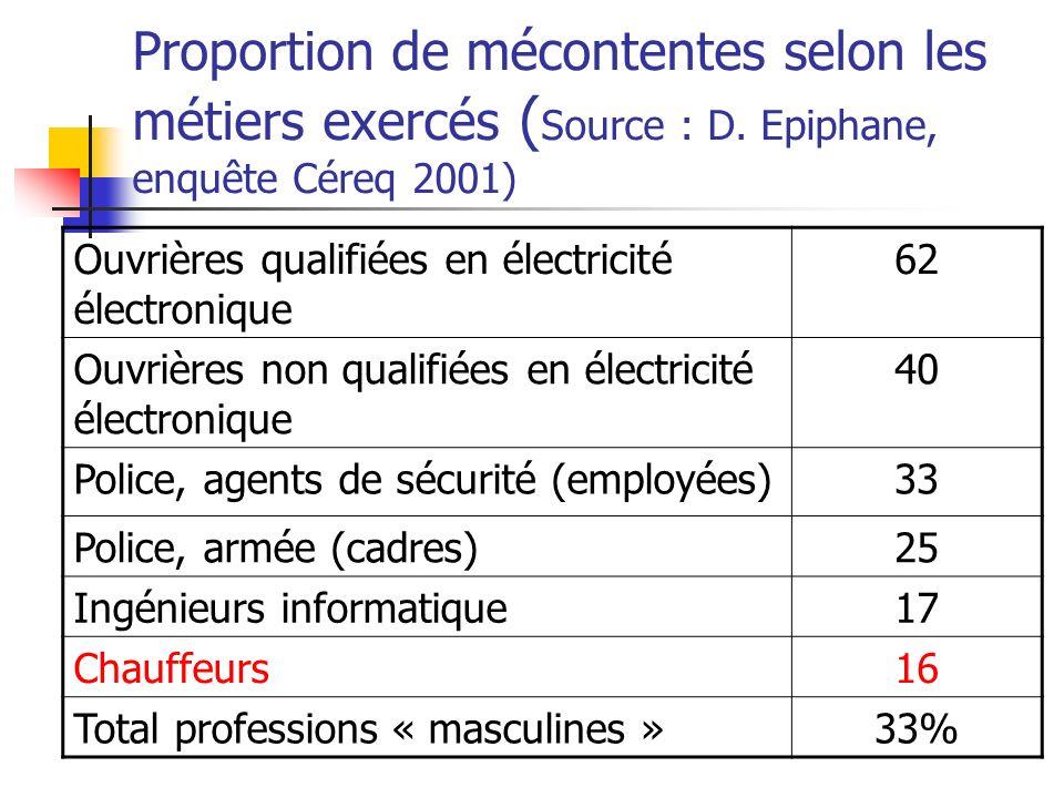 Proportion de mécontentes selon les métiers exercés ( Source : D. Epiphane, enquête Céreq 2001) Ouvrières qualifiées en électricité électronique 62 Ou