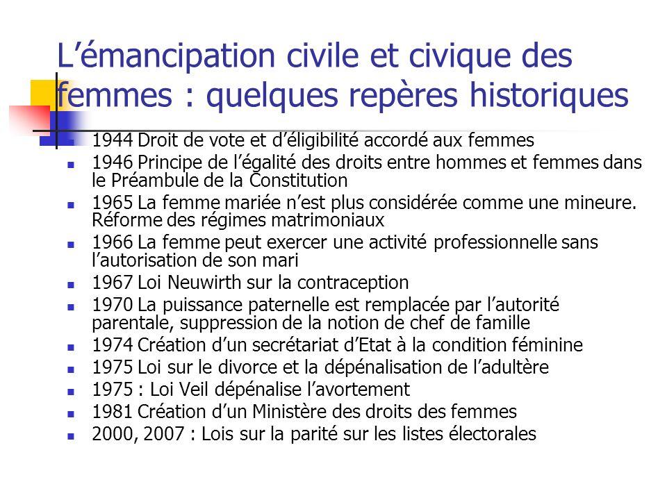 Lémancipation civile et civique des femmes : quelques repères historiques 1944 Droit de vote et déligibilité accordé aux femmes 1946 Principe de légal