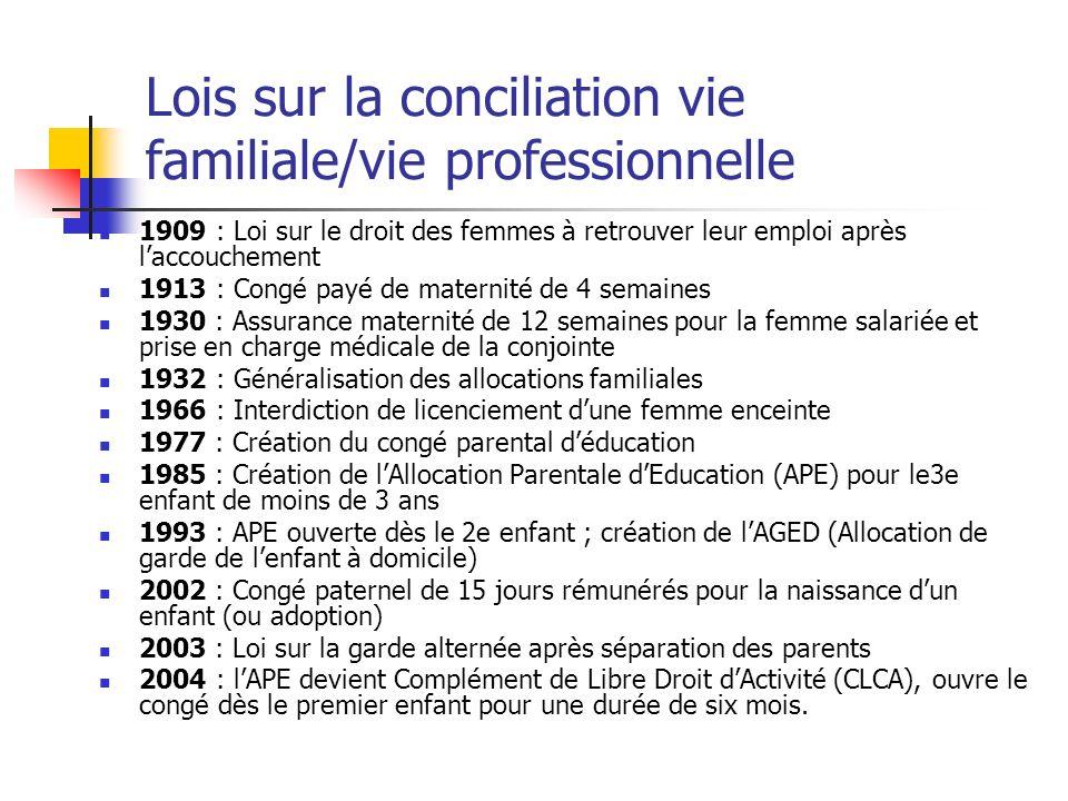 Lois sur la conciliation vie familiale/vie professionnelle 1909 : Loi sur le droit des femmes à retrouver leur emploi après laccouchement 1913 : Congé