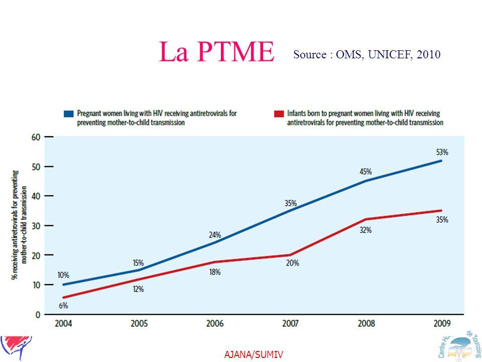 AJANA/SUMIV Source : OMS, UNICEF, 2010 La PTME