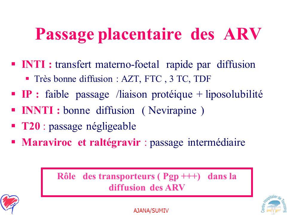 AJANA/SUMIV Passage placentaire des ARV INTI : transfert materno-foetal rapide par diffusion Très bonne diffusion : AZT, FTC, 3 TC, TDF IP : faible pa