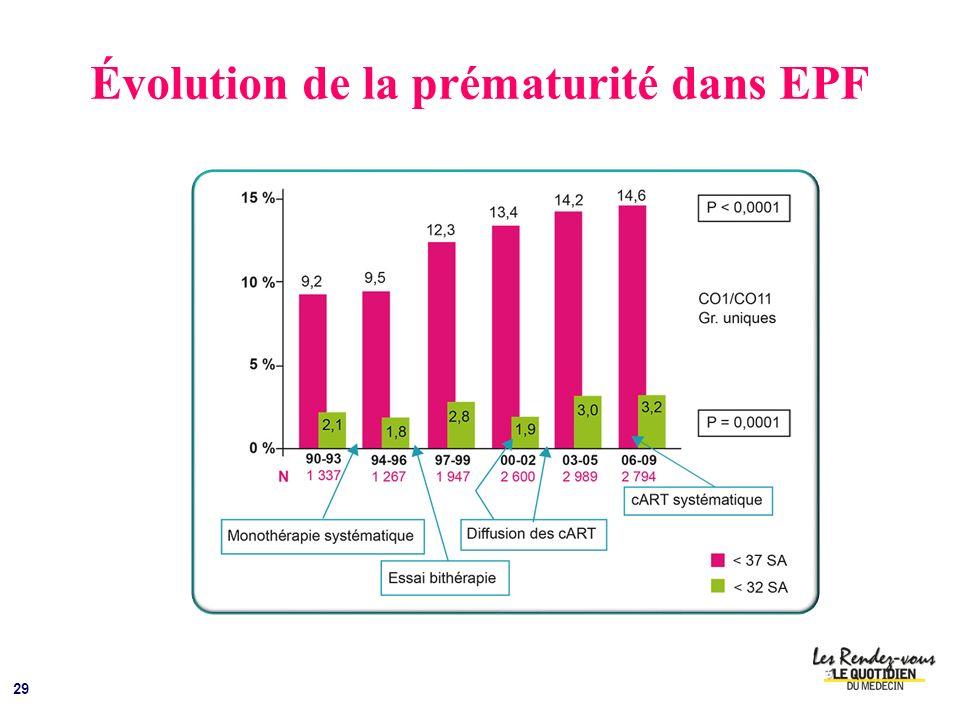 Évolution de la prématurité dans EPF 29