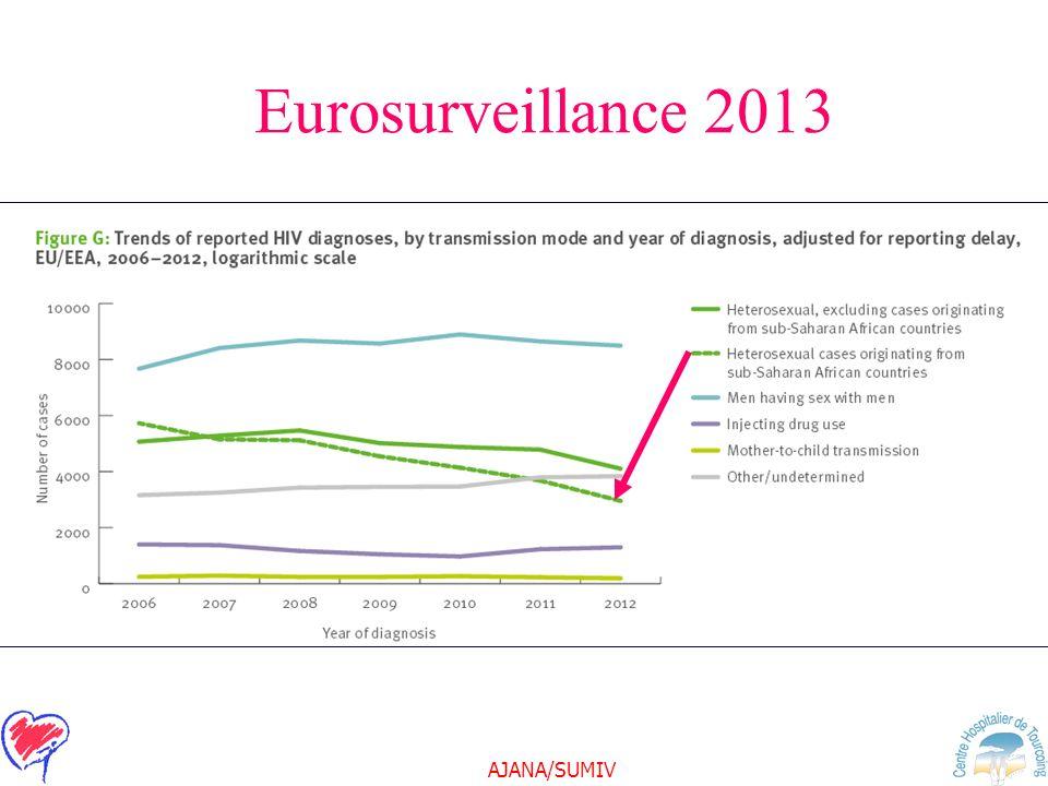 Eurosurveillance 2013