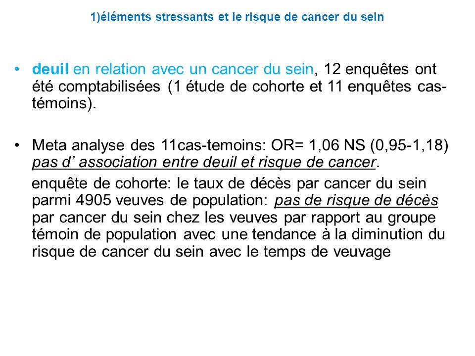 1)éléments stressants et le risque de cancer du sein deuil en relation avec un cancer du sein, 12 enquêtes ont été comptabilisées (1 étude de cohorte et 11 enquêtes cas- témoins).