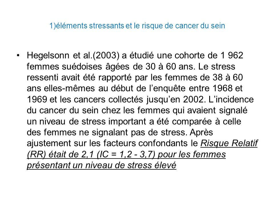 1)éléments stressants et le risque de cancer du sein Hegelsonn et al.(2003) a étudié une cohorte de 1 962 femmes suédoises âgées de 30 à 60 ans.