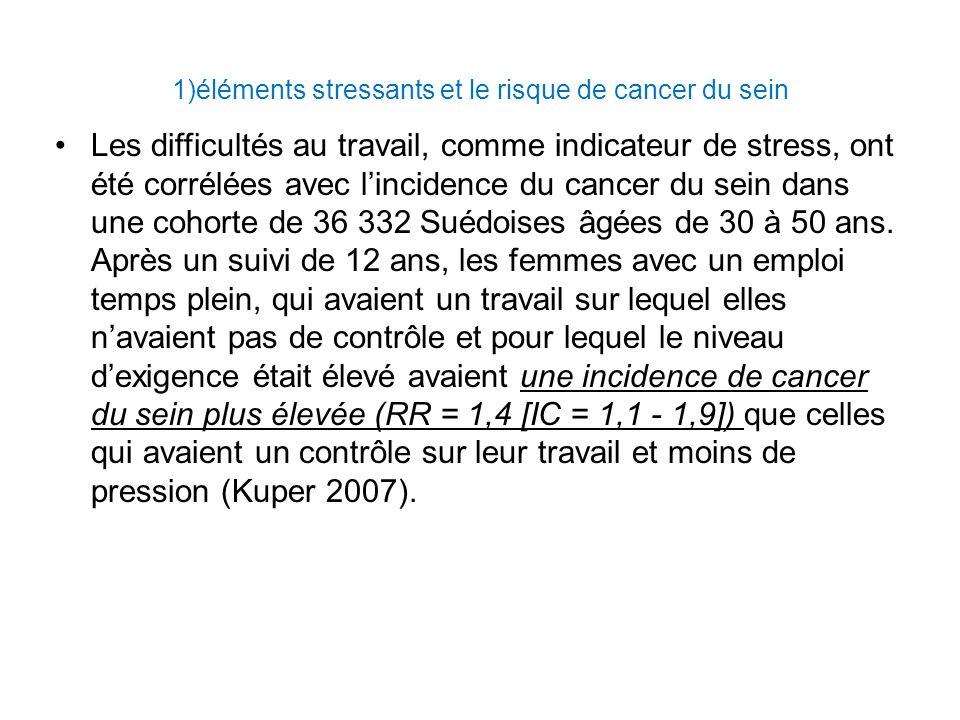 1)éléments stressants et le risque de cancer du sein Les difficultés au travail, comme indicateur de stress, ont été corrélées avec lincidence du cancer du sein dans une cohorte de 36 332 Suédoises âgées de 30 à 50 ans.