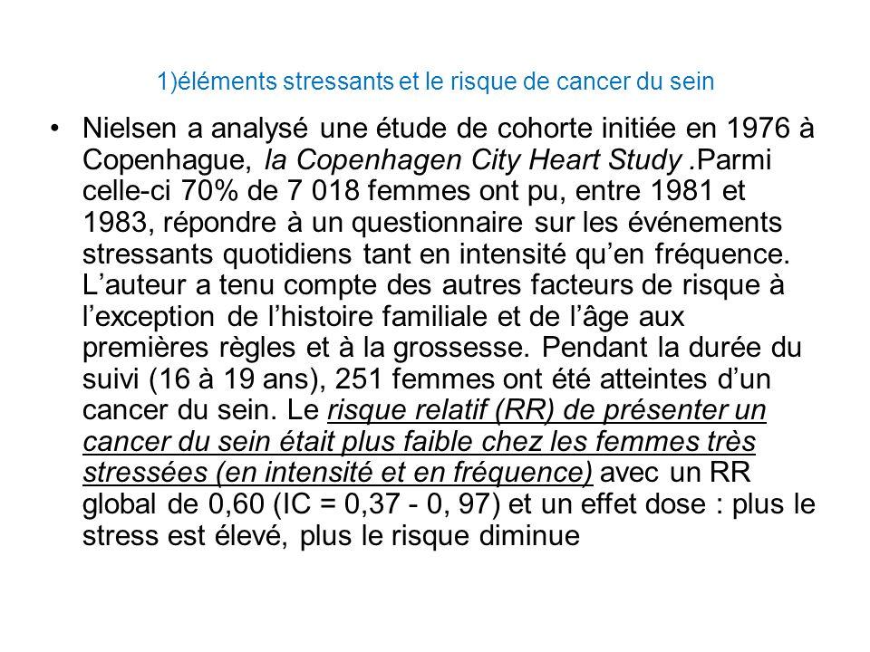 1)éléments stressants et le risque de cancer du sein Nielsen a analysé une étude de cohorte initiée en 1976 à Copenhague, la Copenhagen City Heart Study.Parmi celle-ci 70% de 7 018 femmes ont pu, entre 1981 et 1983, répondre à un questionnaire sur les événements stressants quotidiens tant en intensité quen fréquence.