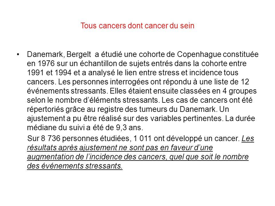 Tous cancers dont cancer du sein Danemark, Bergelt a étudié une cohorte de Copenhague constituée en 1976 sur un échantillon de sujets entrés dans la cohorte entre 1991 et 1994 et a analysé le lien entre stress et incidence tous cancers.