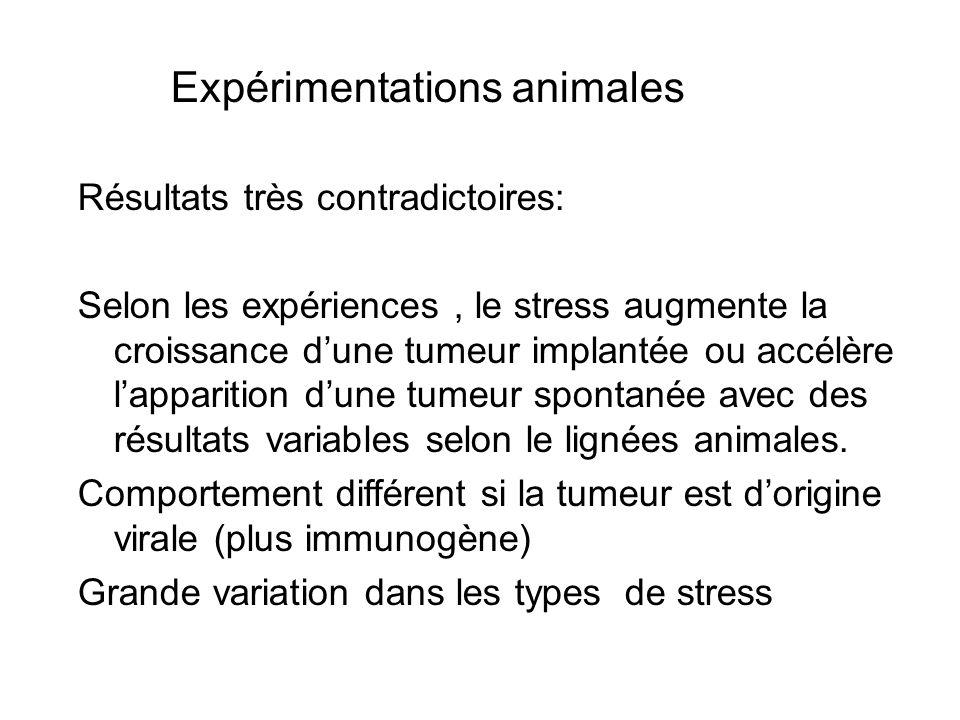 Expérimentations animales Résultats très contradictoires: Selon les expériences, le stress augmente la croissance dune tumeur implantée ou accélère lapparition dune tumeur spontanée avec des résultats variables selon le lignées animales.