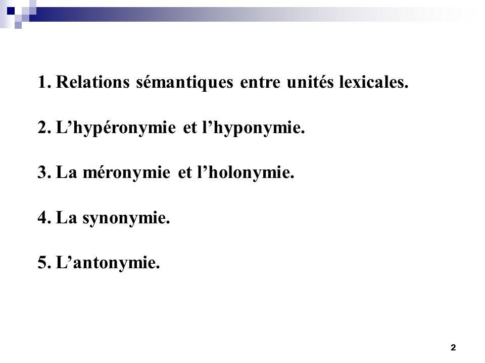 2 1.Relations sémantiques entre unités lexicales. 2.Lhypéronymie et lhyponymie. 3.La méronymie et lholonymie. 4.La synonymie. 5.Lantonymie.