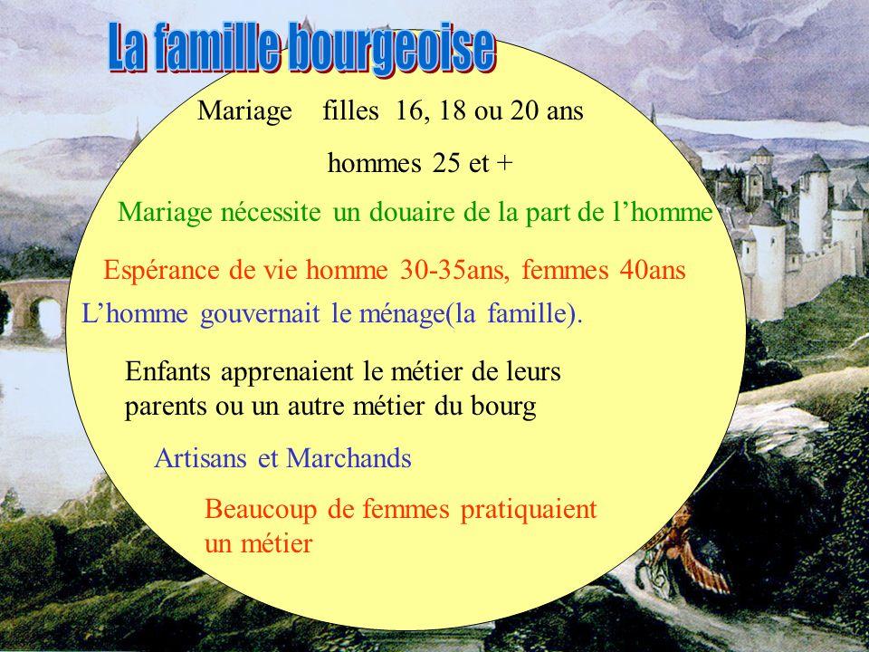Mariage filles 16, 18 ou 20 ans hommes 25 et + Espérance de vie homme 30-35ans, femmes 40ans Lhomme gouvernait le ménage(la famille). Enfants apprenai