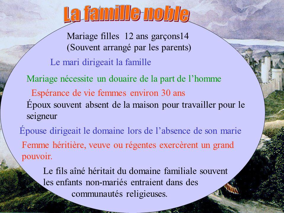 Mariage filles 12 ans garçons14 (Souvent arrangé par les parents) Espérance de vie femmes environ 30 ans Le mari dirigeait la famille Époux souvent ab