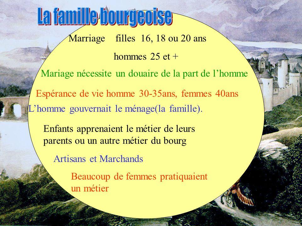 Marriage filles 16, 18 ou 20 ans hommes 25 et + Espérance de vie homme 30-35ans, femmes 40ans Lhomme gouvernait le ménage(la famille). Enfants apprena