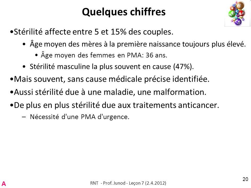 Quelques chiffres Stérilité affecte entre 5 et 15% des couples. Âge moyen des mères à la première naissance toujours plus élevé. Âge moyen des femmes