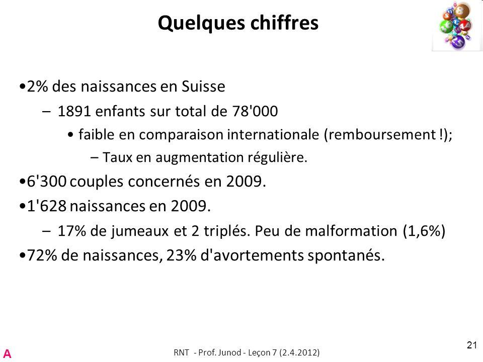 Quelques chiffres 2% des naissances en Suisse –1891 enfants sur total de 78 000 faible en comparaison internationale (remboursement !); –Taux en augmentation régulière.
