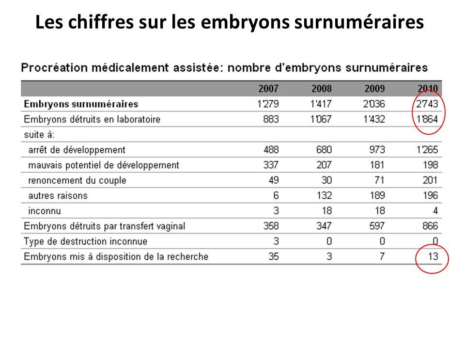 Les chiffres sur les embryons surnuméraires