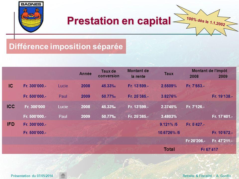 Présentation du 07/05/2014Retraite & Fiscalité – A. Gordio Prestation en capital Année Taux de conversion Montant de la rente Taux Montant de limpôt 2