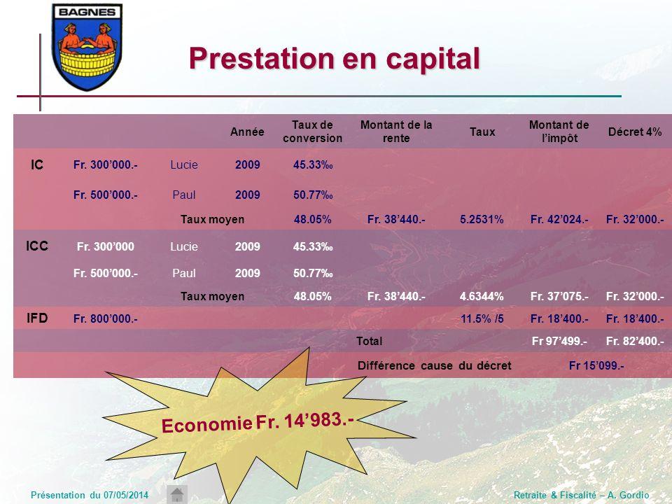 Présentation du 07/05/2014Retraite & Fiscalité – A. Gordio Prestation en capital Année Taux de conversion Montant de la rente Taux Montant de limpôt D
