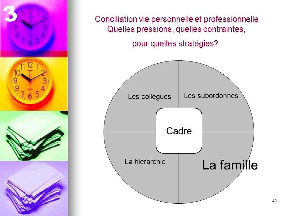 41 Conciliation vie personnelle et professionnelle Un choix implicite de trajectoires.