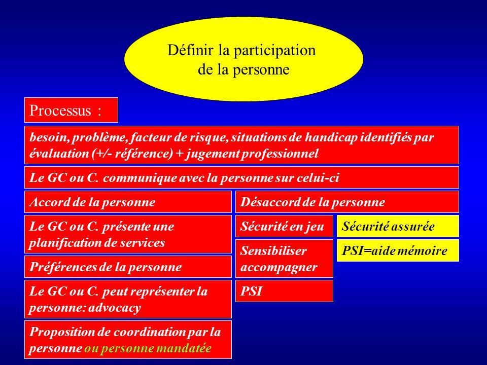 Définir la participation de la personne Obligatoire (loi)Modalités non fixées par la loi Aspect contractuel pas dans la loi Donner des directives au GC ou C.