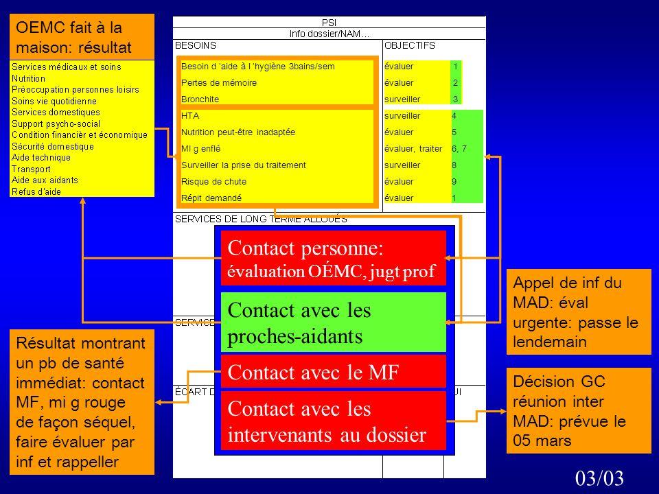 Besoin d aide à l hygiène 3bains/sem Pertes de mémoire Bronchite évaluer surveiller 1 2 3 26/02 Visite de MF: 05 mars : 2, 3