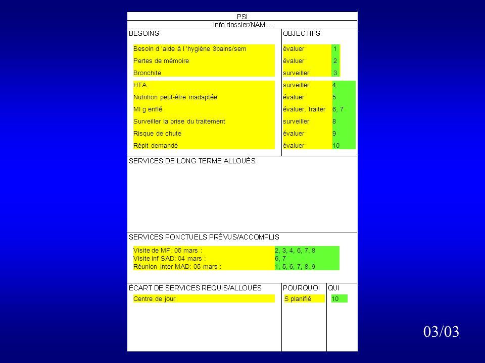 Participation de la personne Besoin d aide à l hygiène 3bains/sem Pertes de mémoire Bronchite évaluer surveiller 1 2 3 HTA Nutrition peut-être inadaptée MI g enflé Surveiller la prise du traitement Risque de chute Répit demandé Contact personne: évaluation OÉMC, jugt prof Contact avec le MF Contact avec les intervenants au dossier Contact avec les proches-aidants OEMC fait à la maison: résultat surveiller évaluer évaluer, traiter surveiller évaluer 4 5 6, 7 8 9 1 Résultat montrant un pb de santé immédiat: contact MF, mi g rouge de façon séquel, faire évaluer par inf et rappeller Appel de inf du MAD: éval urgente: passe le lendemain 03/03 Décision GC réunion inter MAD: prévue le 05 mars