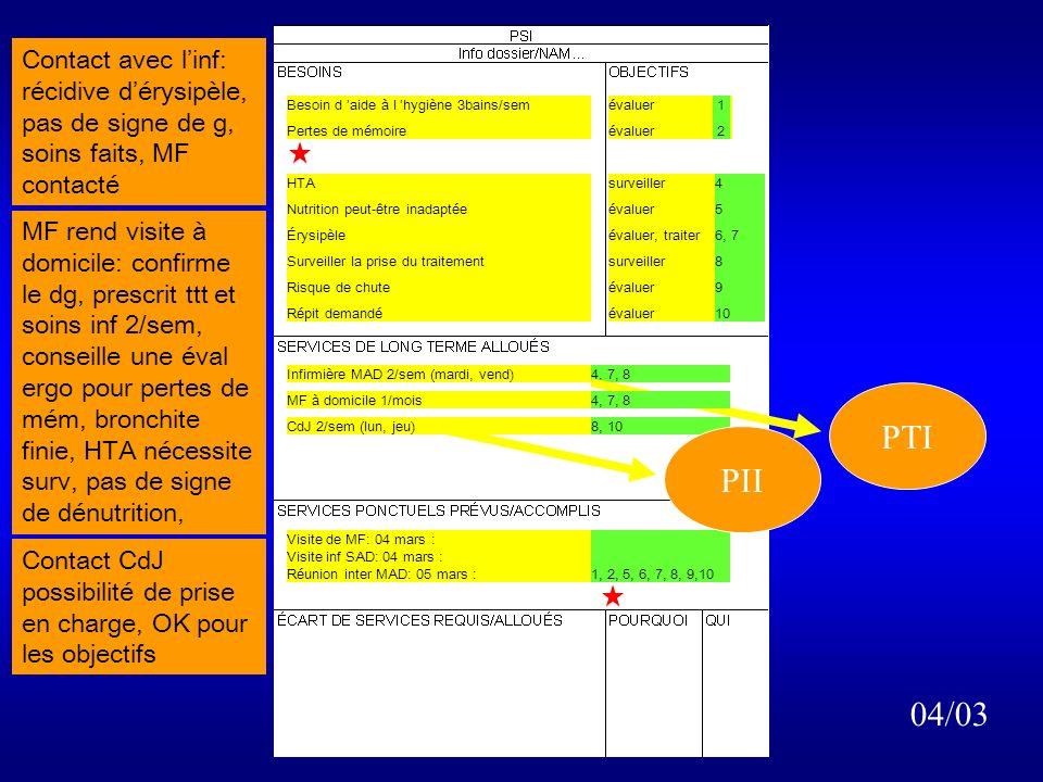 Besoin d aide à l hygiène 3bains/sem Pertes de mémoire Bronchite évaluer surveiller HTA Nutrition peut-être inadaptée MI g enflé Surveiller la prise du traitement Risque de chute Répit demandé surveiller évaluer évaluer, traiter surveiller évaluer 4 5 6, 7 8 9 10 1 2 3 Visite de MF: 05 mars :2, 3, 4, 6, 7, 8 Visite inf SAD: 04 mars :6, 7 Réunion inter MAD: 05 mars :1, 5, 6, 7, 8, 9 Centre de jour10S planifié 03/03