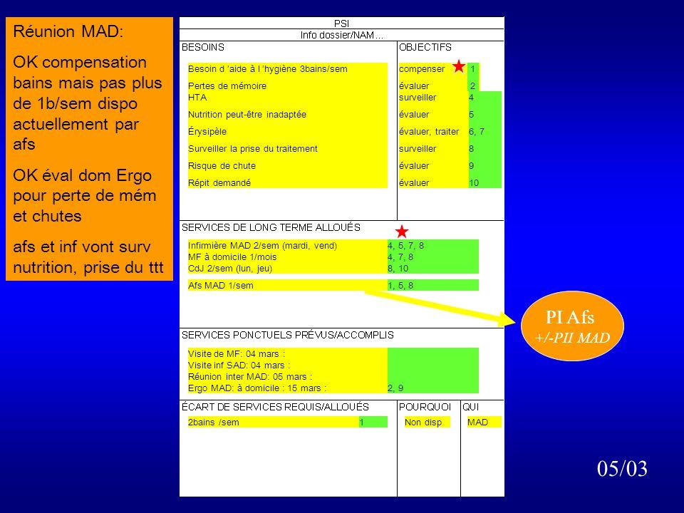 Besoin d aide à l hygiène 3bains/sem Pertes de mémoire HTA Nutrition peut-être inadaptée Érysipèle Surveiller la prise du traitement Risque de chute Répit demandé évaluer surveiller évaluer évaluer, traiter surveiller évaluer 4 5 6, 7 8 9 10 1 2 MF rend visite à domicile: confirme le dg, prescrit ttt et soins inf 2/sem, conseille une éval ergo pour pertes de mém, bronchite finie, HTA nécessite surv, pas de signe de dénutrition, Contact avec linf: récidive dérysipèle, pas de signe de g, soins faits, MF contacté Contact CdJ possibilité de prise en charge, OK pour les objectifs 04/03 Visite de MF: 04 mars : Visite inf SAD: 04 mars : Réunion inter MAD: 05 mars :1, 2, 5, 6, 7, 8, 9,10 Infirmière MAD 2/sem (mardi, vend)4, 7, 8 PTI MF à domicile 1/mois4, 7, 8 CdJ 2/sem (lun, jeu)8, 10 PII