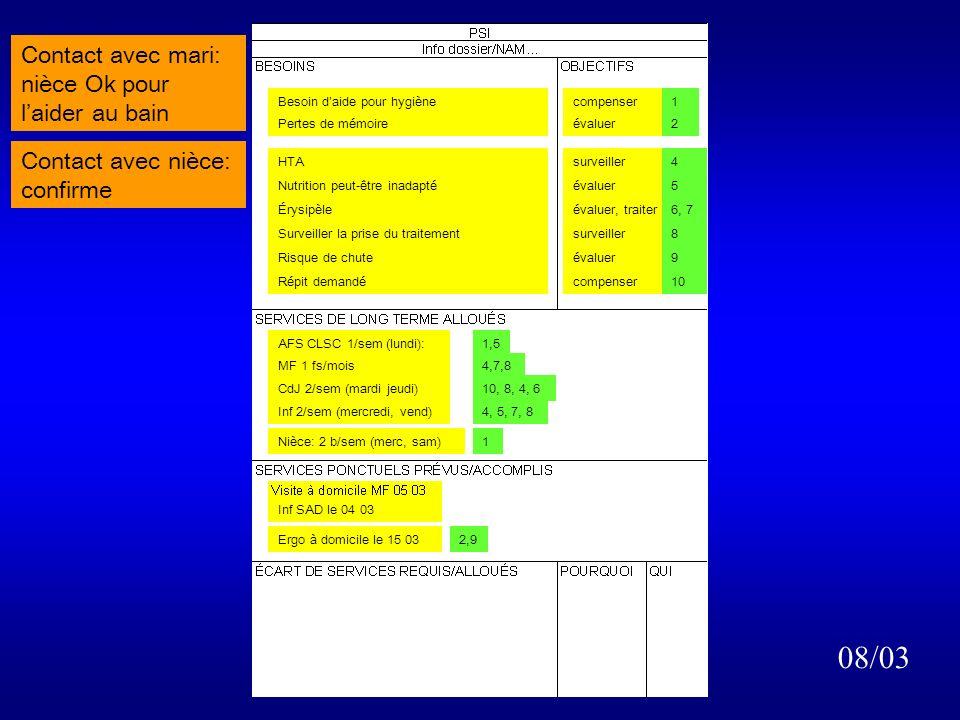 Présentation à la personne Rencontre à domicile 05/03 mari: pas de solution tout de suite pour les bains Visite de MF: 04 mars : Visite inf SAD: 04 mars : Réunion inter MAD: 05 mars : Infirmière MAD 2/sem (mardi, vend)4, 5, 7, 8 MF à domicile 1/mois4, 7, 8 Besoin d aide à l hygiène 3bains/sem Pertes de mémoire compenser évaluer HTA Nutrition peut-être inadaptée Érysipèle Surveiller la prise du traitement Risque de chute Répit demandé surveiller évaluer évaluer, traiter surveiller évaluer 4 5 6, 7 8 9 10 CdJ 2/sem (lun, jeu)8, 10 Afs MAD 1/sem1, 5, 8 Ergo MAD: à domicile : 15 mars : 2bains /sem1Non dispMAD 1 2 OK ?