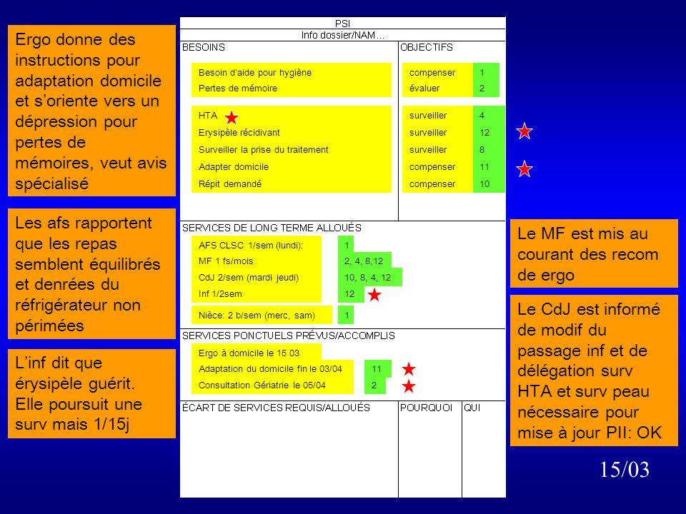 HTA Nutrition peut-être inadapté Érysipèle Surveiller la prise du traitement Risque de chute Répit demandé surveiller évaluer évaluer, traiter surveiller évaluer compenser 4 5 6, 7 8 9 10 AFS CLSC 1/sem (lundi):1,5 Inf SAD le 04 03 Ergo à domicile le 15 03 MF 1 fs/mois4,7,8 CdJ 2/sem (mardi jeudi)10, 8, 4, 6 Inf 2/sem (mercredi, vend)4, 5, 7, 8 Besoin daide pour hygiènecompenser1 2,9 Pertes de mémoireévaluer2 08/03 Contact avec nièce: confirme Contact avec mari: nièce Ok pour laider au bain 1Nièce: 2 b/sem (merc, sam)