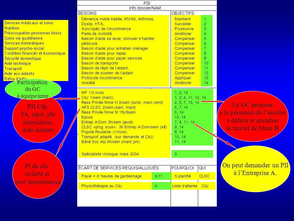 Exemple 2 Un outil concis pour communiquer COORDONNER Et Aide mémoire Exemple avec la clientèle aînée