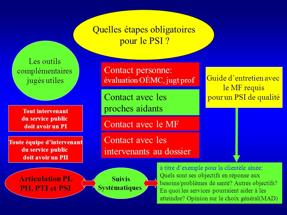 Arrimage GMF MF Inf GMF Pharmacie Coord PSI: GC ou C. PSI PTI Échanges dinfo PSI