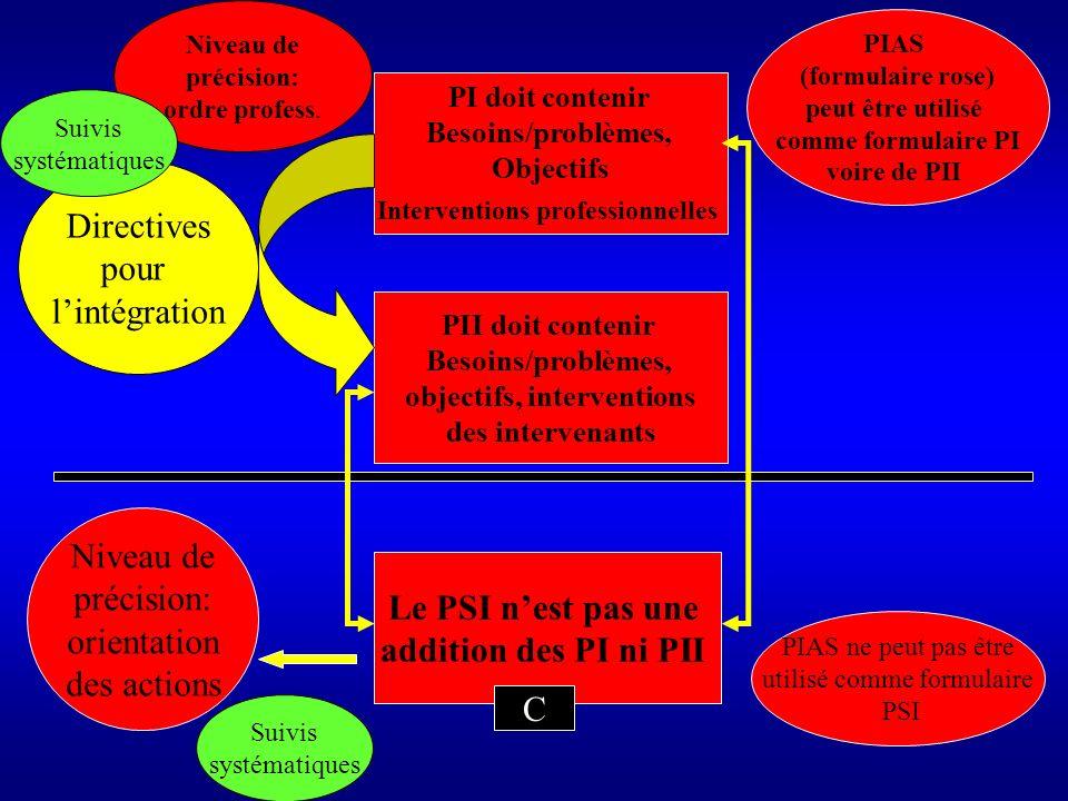 Quelles étapes obligatoires pour le PSI .