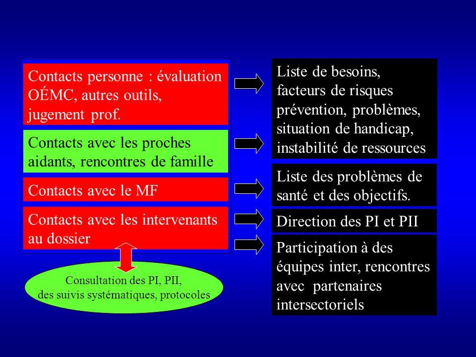 PI doit contenir Besoins/problèmes, Objectifs Interventions professionnelles PII doit contenir Besoins/problèmes, objectifs, interventions des intervenants Directives pour lintégration Le PSI nest pas une addition des PI ni PII Niveau de précision: orientation des actions Niveau de précision: ordre profess.